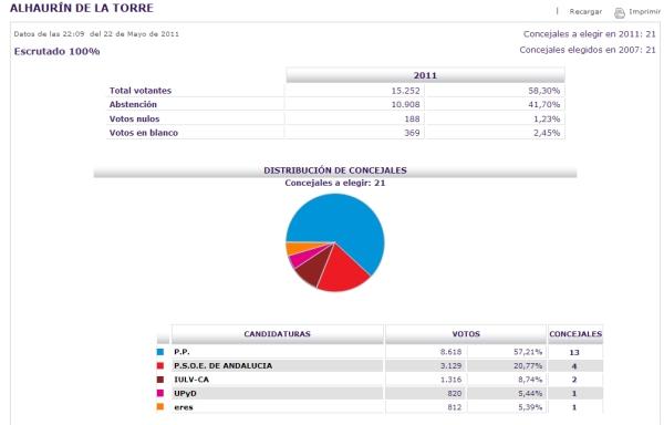 Resultados electorales de alhaur n de la torre 22 de mayo for Resultados electorales ministerio